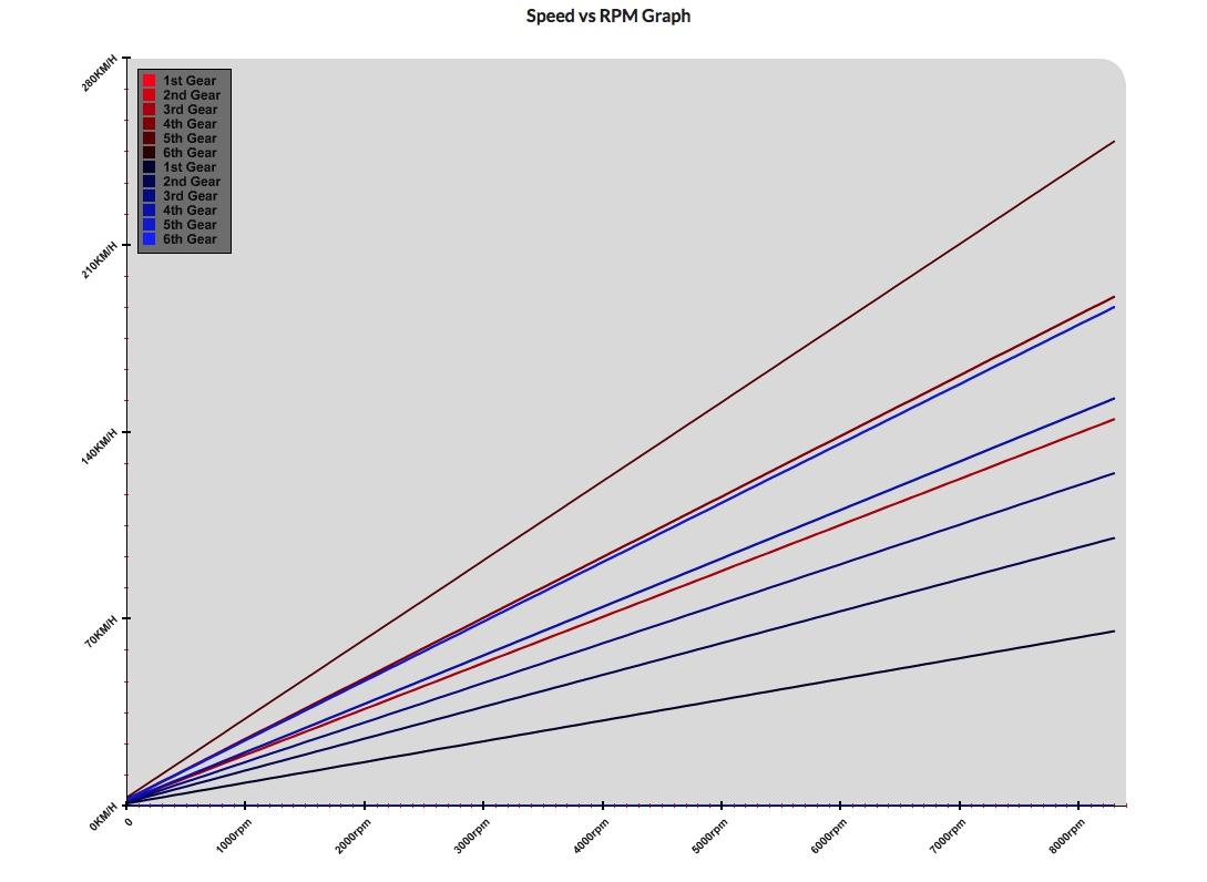 Close Ratio Gear set advice - NA Tuning - NZHondas com